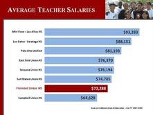 Teachers union votes to allot half of stimulus money to saving teacher jobs