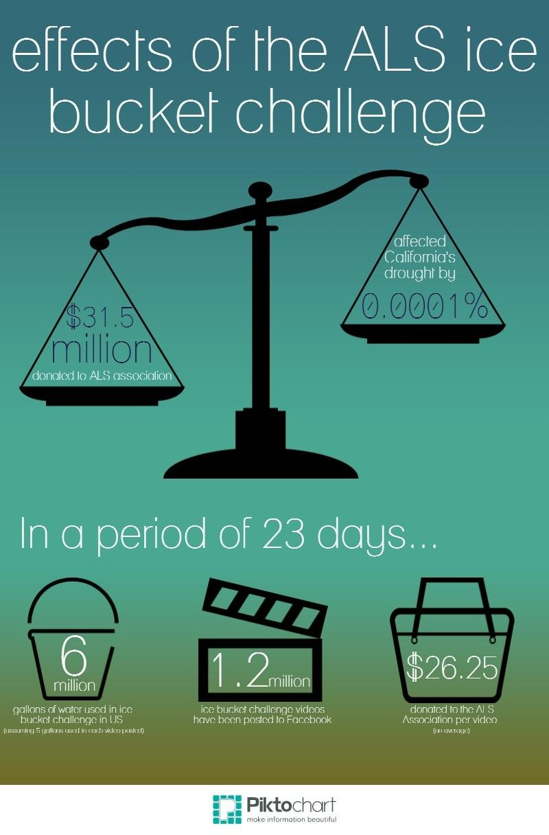 ALS Ice Bucket Challenge Commitments - The ALS Association