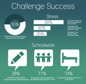 Challenge Success survey launches discussion on school values