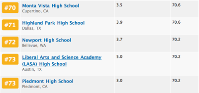 MVHS placed seventieth overall in U.S. News & World Report's ranking of high schools across the nation and came in twentieth in math and science. Screenshot from education.usnews.rankingsandreviews.com.