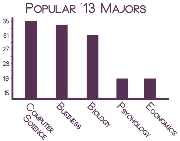 majors chart
