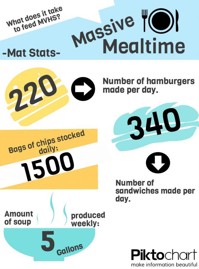Mat Stats: Massive Mealtime