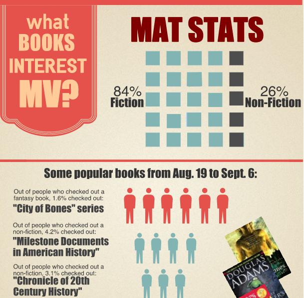 Mat Stats: Major reads