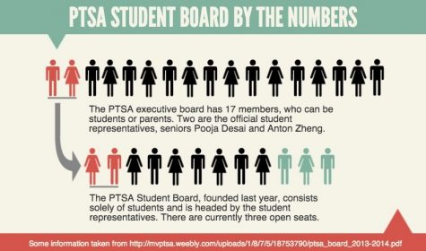 Changes to Student Board aim to increase awareness of PTSA