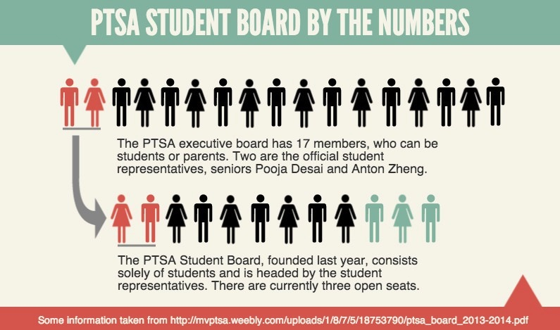Changes+to+Student+Board+aim+to+increase+awareness+of+PTSA