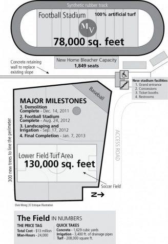 Home Field Evolution
