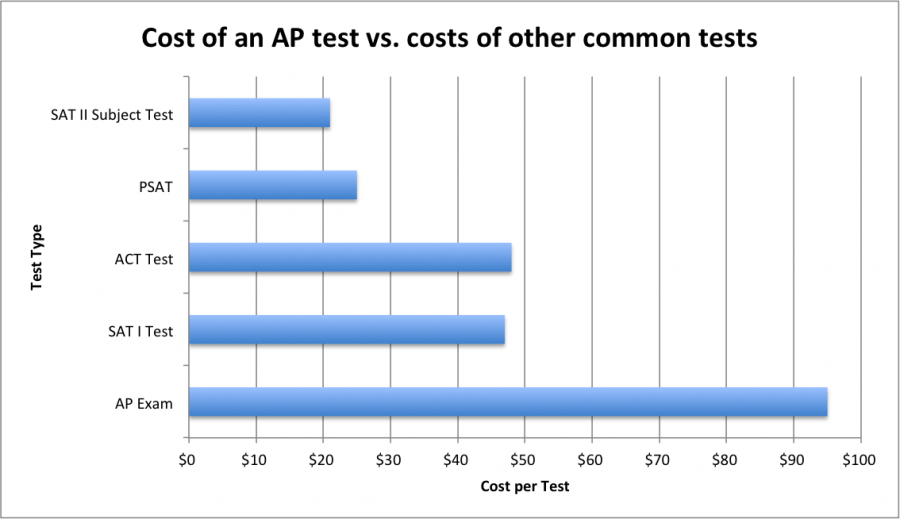 Why AP tests are a valid investment