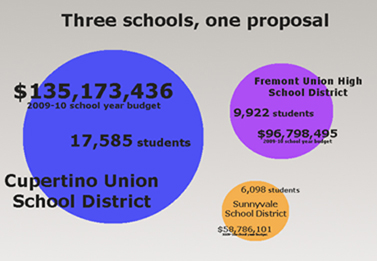 FUHSD declines district merger proposal