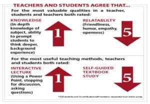 Teachers who inspire daily