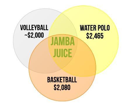 Four teams participate in 2012 Jamba Juice fundraiser