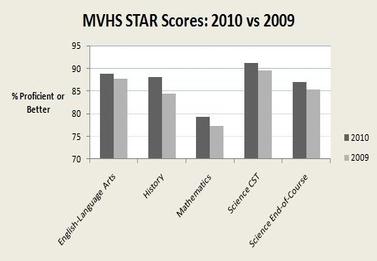 STAR scores reveal improvement