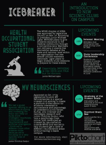 Legislative Council passes MV Neuroscience and MV Health Occupational Student Association