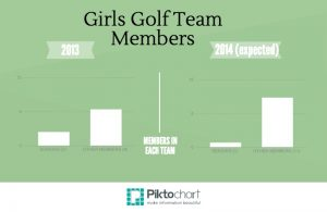 Girls Golf Team prepares for major changes