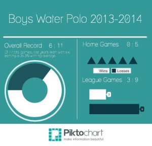 Boys Water Polo set on CCS this season