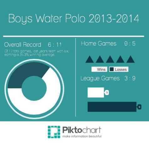 Boys Water Polo set on CCS this season