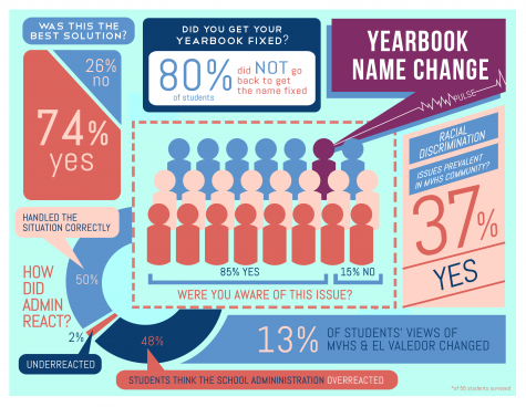 Pulse: Yearbook name change