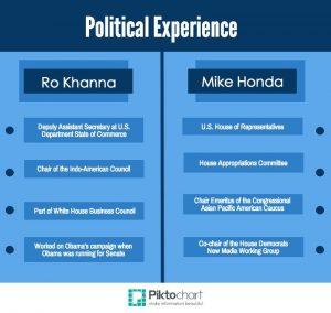 Mike Honda vs. Ro Khanna