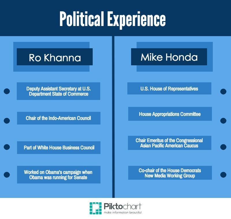 Mike+Honda+vs.+Ro+Khanna