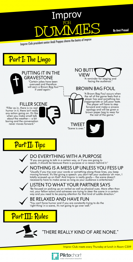 Improv+for+Dummies%3A+lingo%2C+tips+and+rules+for+Improv