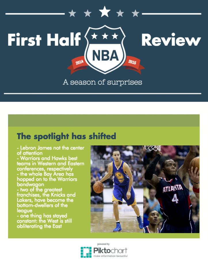 NBA midseason report: A surprising first half