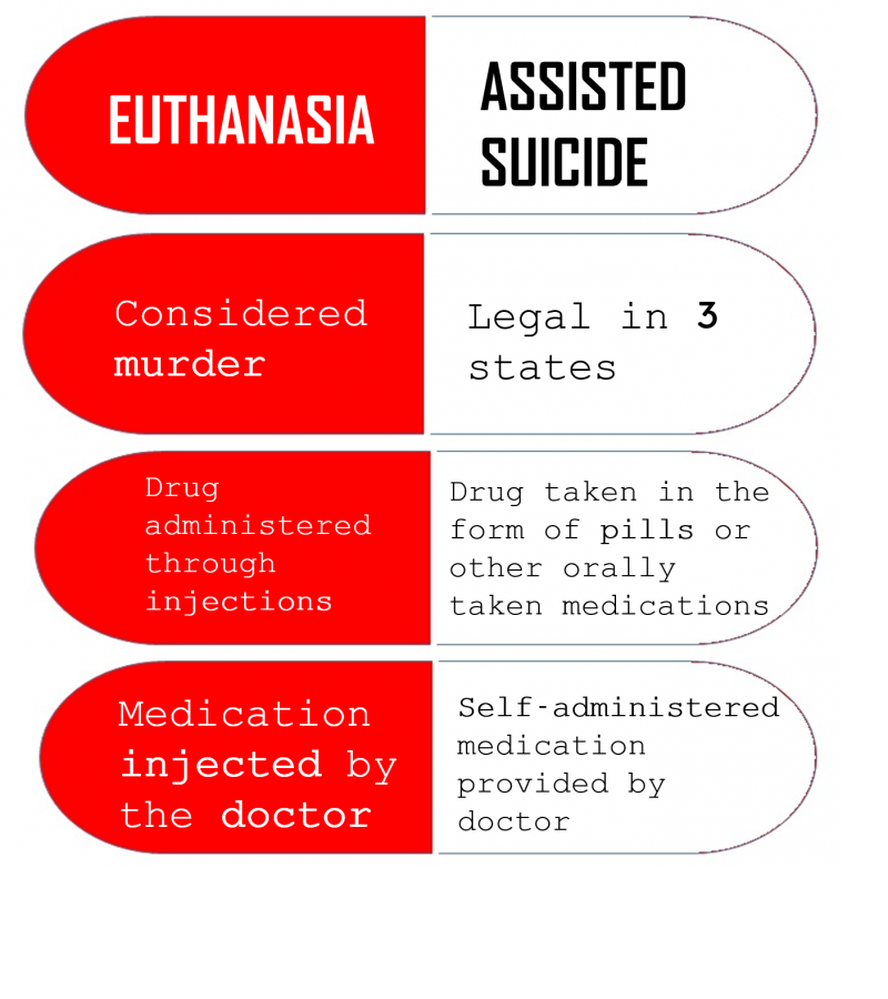 Legalizing+death+by+doctors+in+California