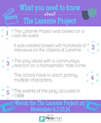 Laramie Project auditions draw in actors looking for a challenge