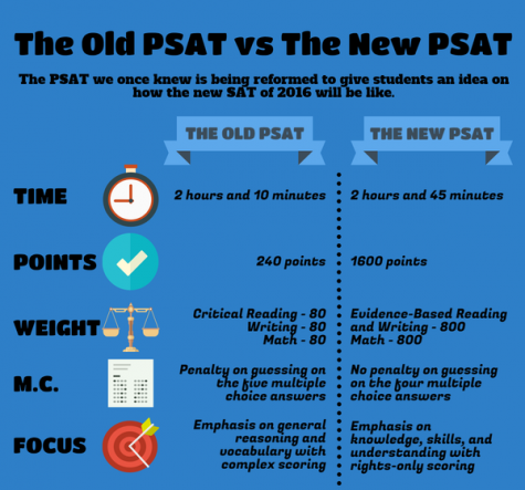 Comparing and contrasting the old and new PSAT