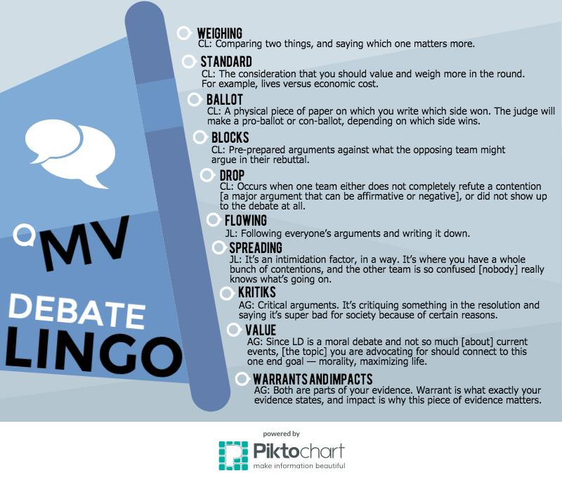 Debate captains explain commonly used lingo