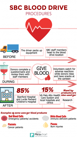 SBC blood drive comes to MVHS on Nov. 20