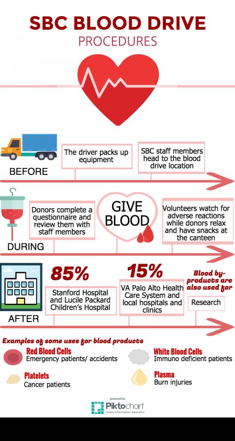 SBC+blood+drive+comes+to+MVHS+on+Nov.+20