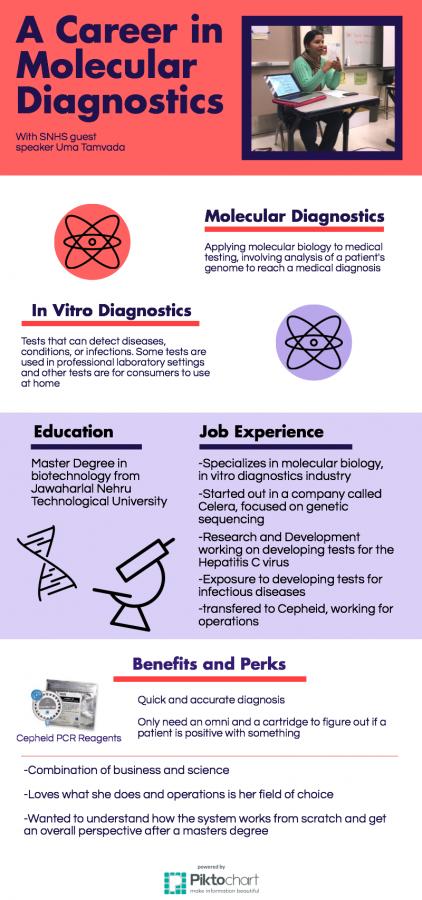 SNHS+guest+speaker+explains+a+career+in+molecular+diagnostics