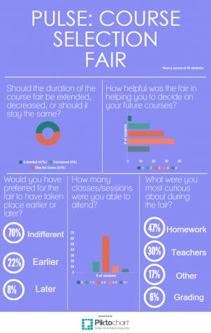 Pulse: Course Information Fair