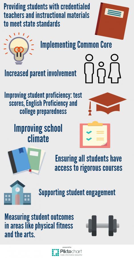 School Site Council discusses future accountability goals