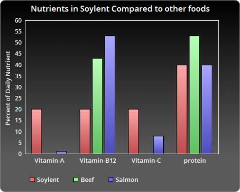 Soylent: The cardboard milk