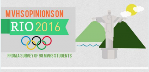 A look back: Student opinions on 2016 Olympic Games