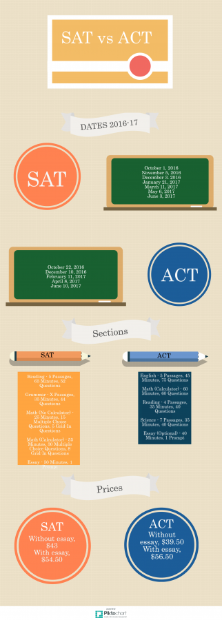 Choosing+between+the+SAT+and+ACT