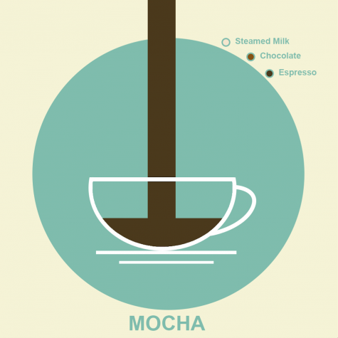Self-made Starbucks: Four different coffee beverages