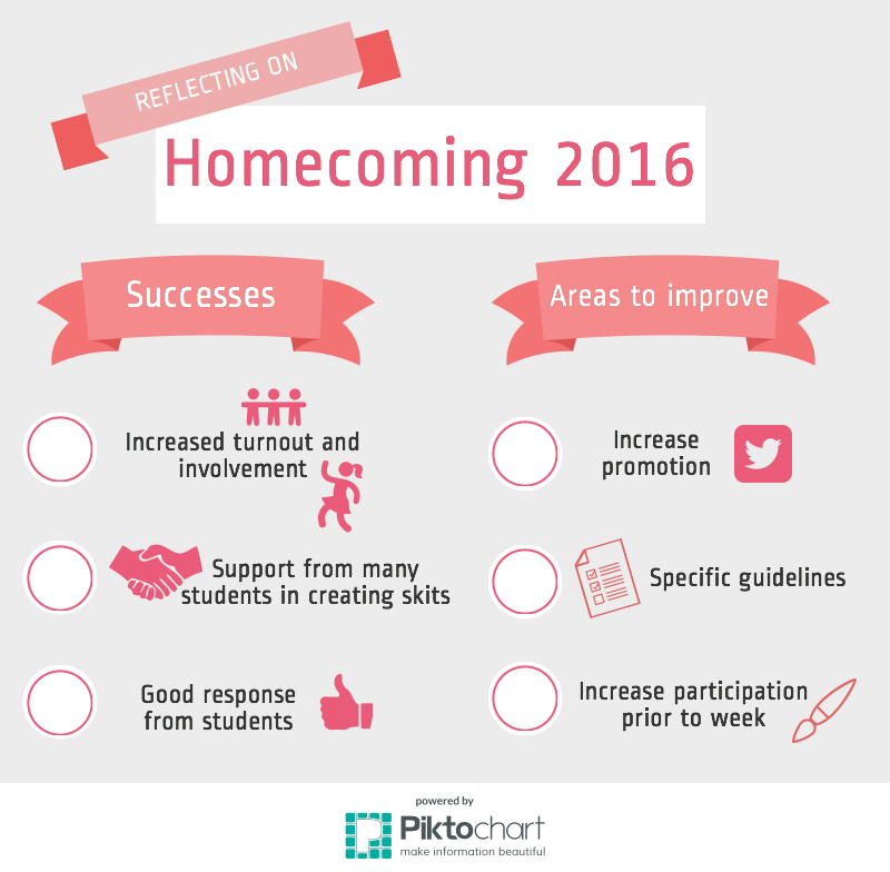 Leadership reflects on this year's Homecoming week