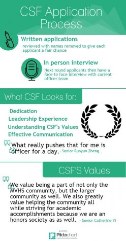 CSF finishes up written round of officer applications