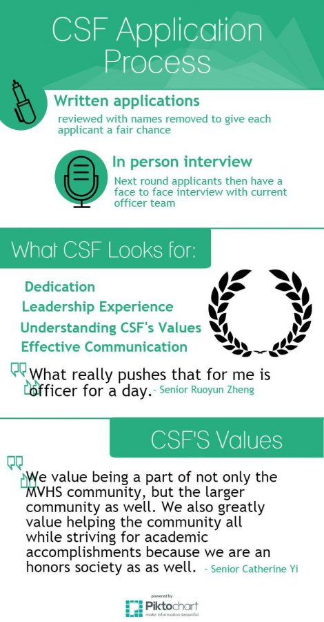 CSF+finishes+up+written+round+of+officer+applications