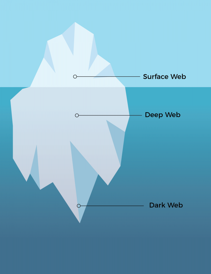 Descent into the Deep
