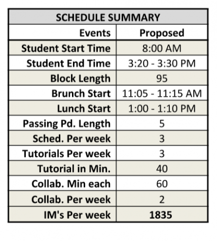 A new start: The 2018-19 new bell schedule and what it means
