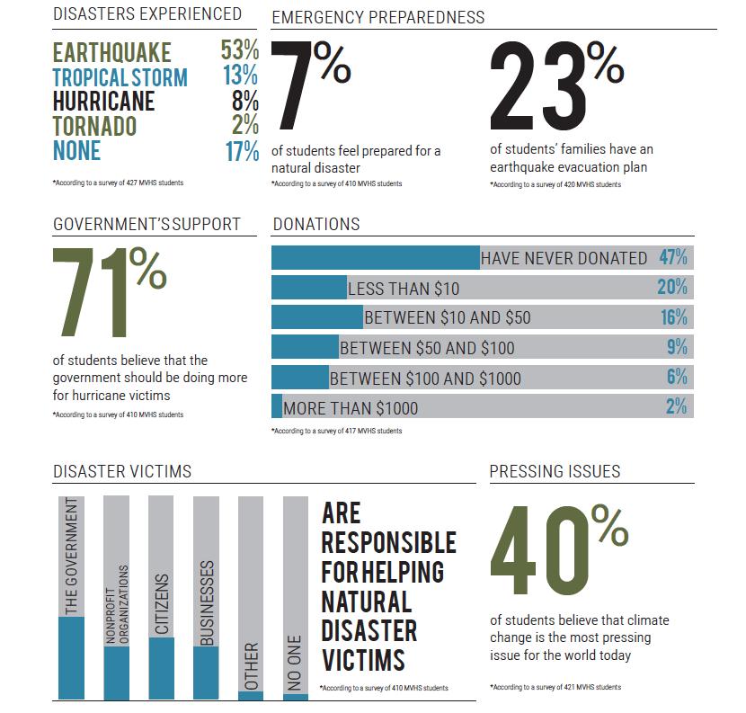 Reputations: natural disasters