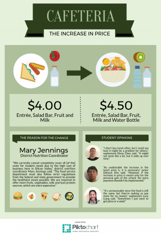 Cafeteria Price Changes