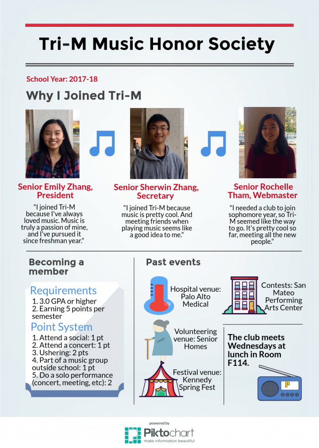 Music to my ears: Tri-M Honors Society