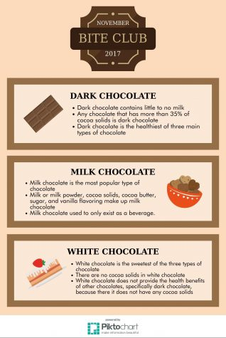 Fun Facts about Chocolate from Bite Club's meeting