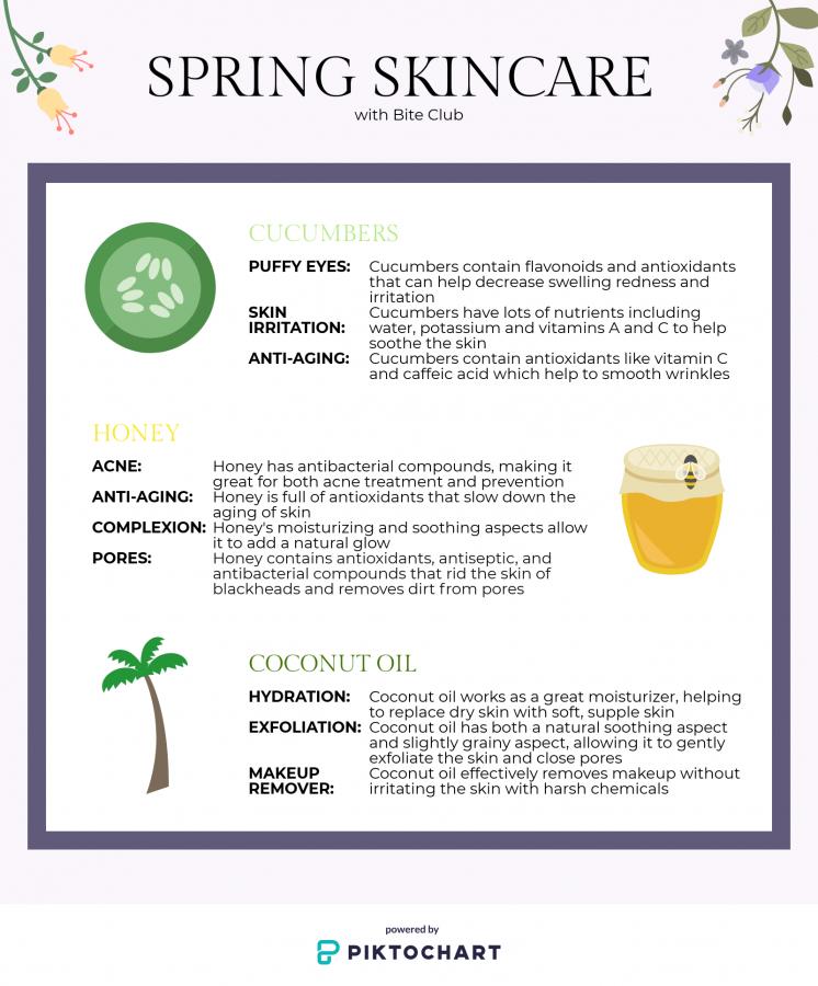 Spring Skincare with Bite Club