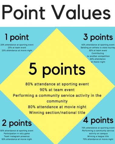 Points for participation