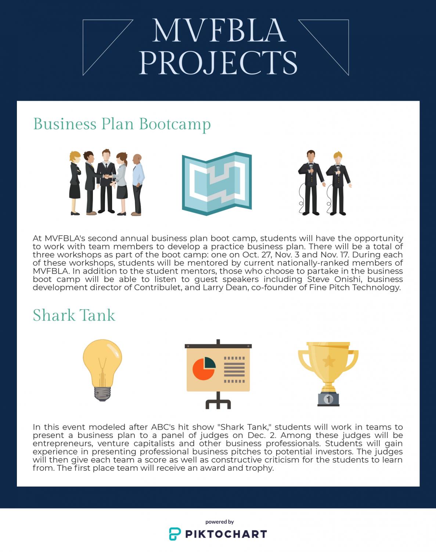 Mvhs Future Business Leaders Of America Fbla S New Projects El Estoque