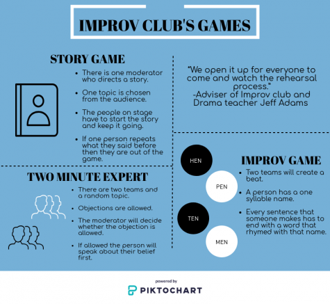 Games with Improv
